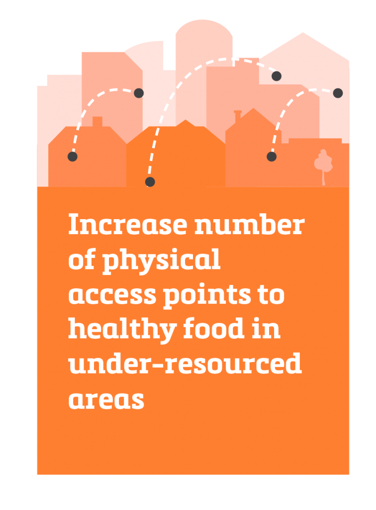 Increase number of physical access points to healthy food in under-resourced areas