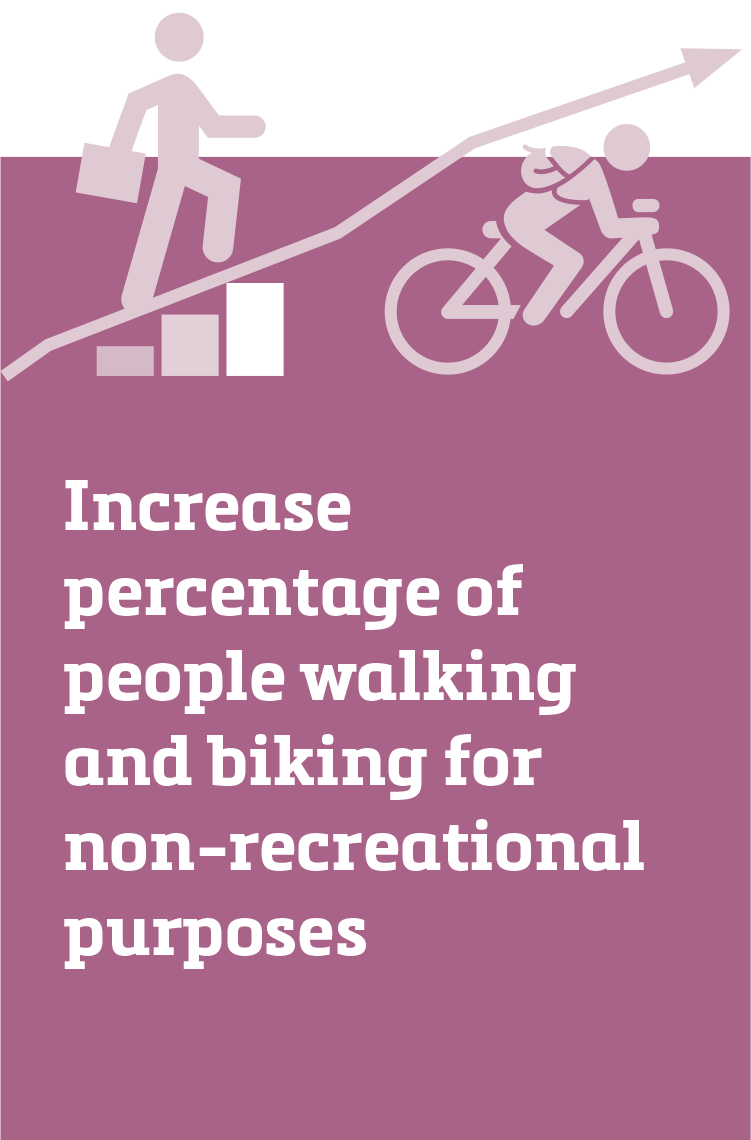 Increase percentage of people walking and biking for non-recreational purposes