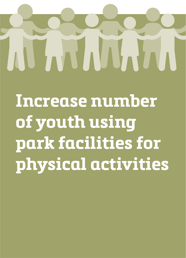 Increase number of youth using park facilities for physical activities